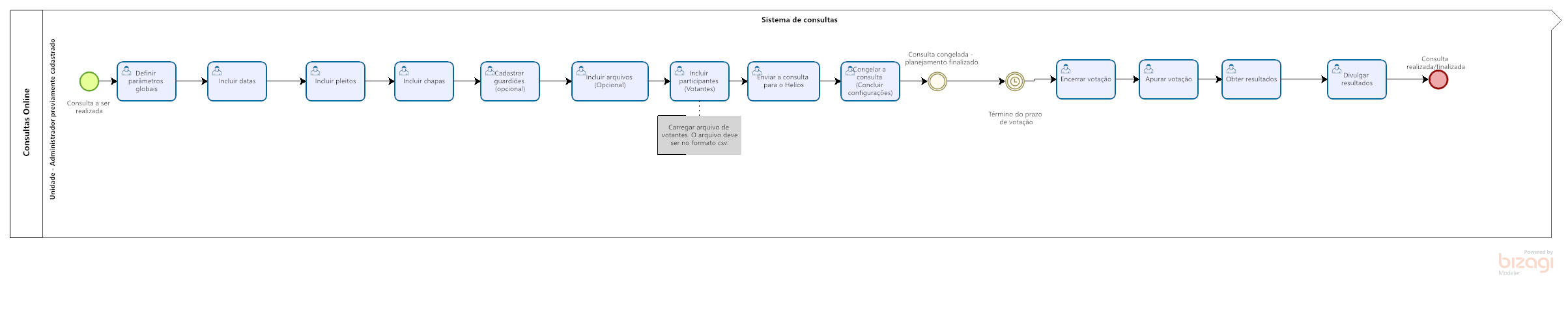 Diagrama do fluxo de consultas descentralizadas.